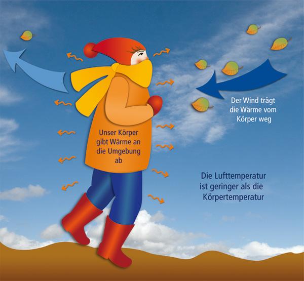 Windchill-Effekt beim Langlaufen - Quelle http://www.klimaweg-geraberg.de/