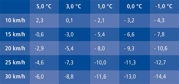 Der Windchill Effekt Klimaweg Geraberg